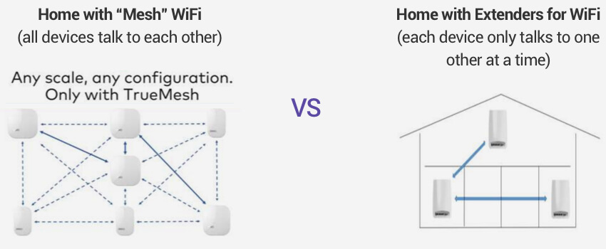 Mesh WiFi network vs WiFi extenders