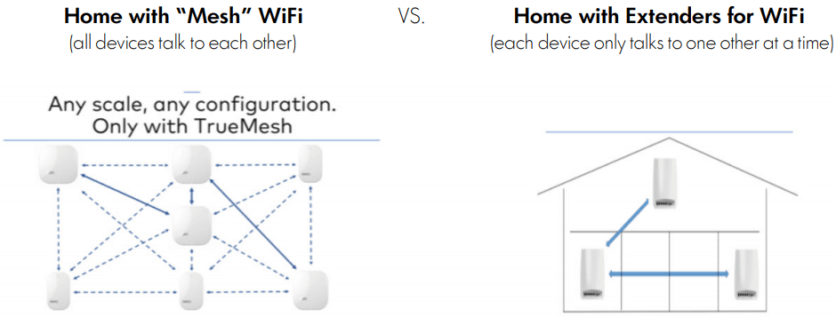What's the difference between a mesh network and a WiFi extender?
