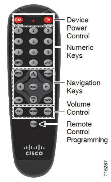 Cisco Remote