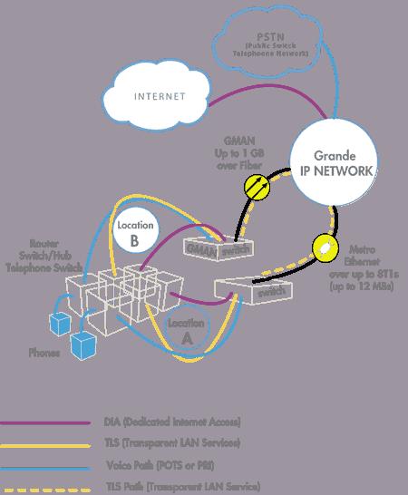 Enterprise Business Internet And Data Services Grande Communications