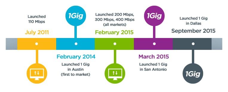 Grande Communications Celebrates Internet Day