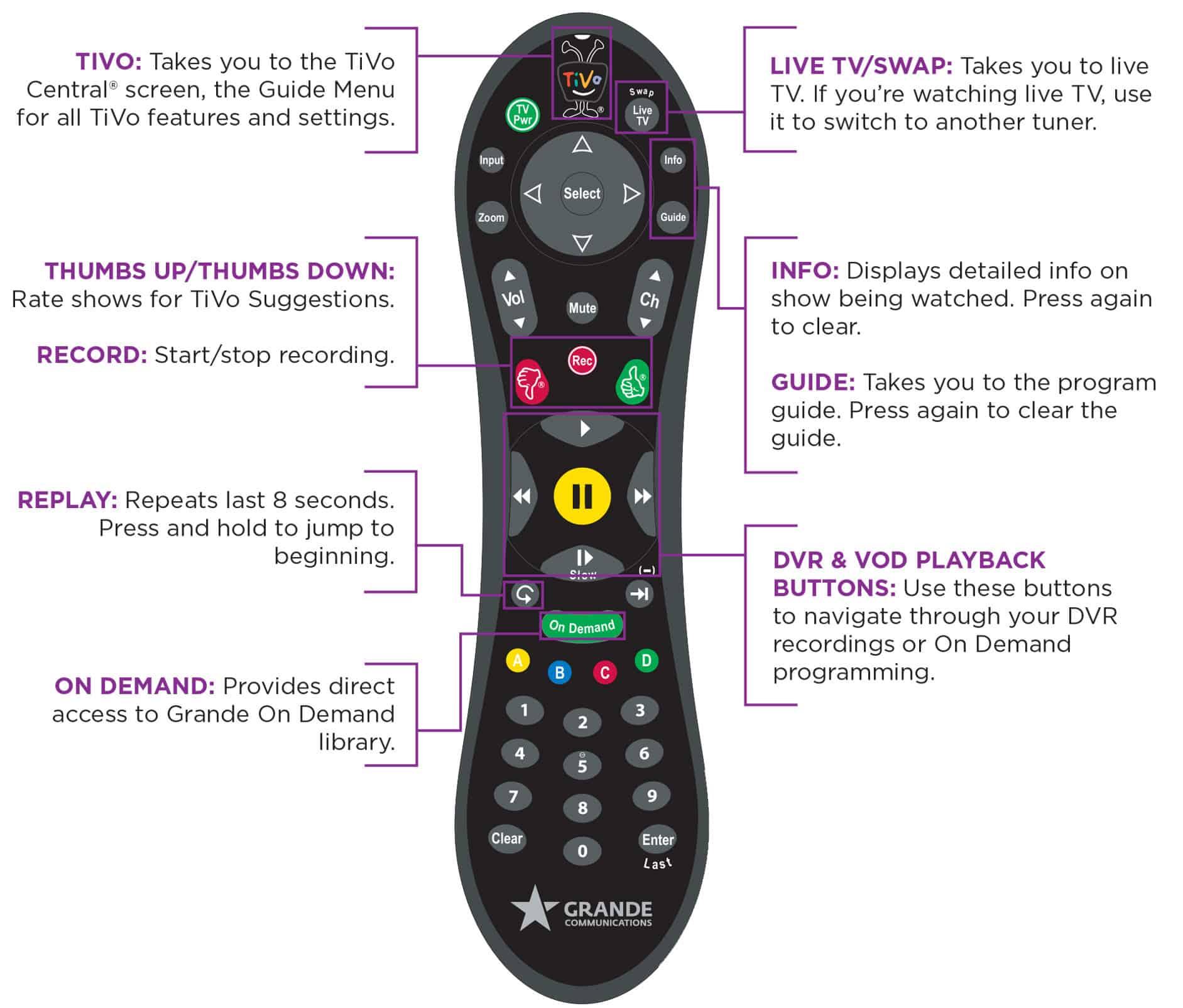 Johnson Remote Control Manual Guide