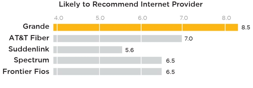 Likely to Recommend Internet Provider | PCMag